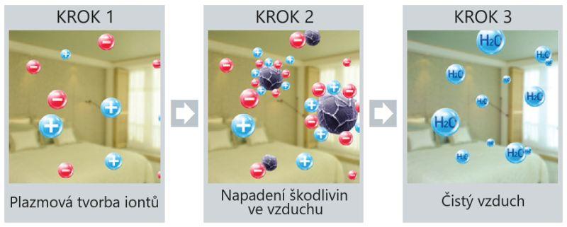 Princip plazmové ionizace