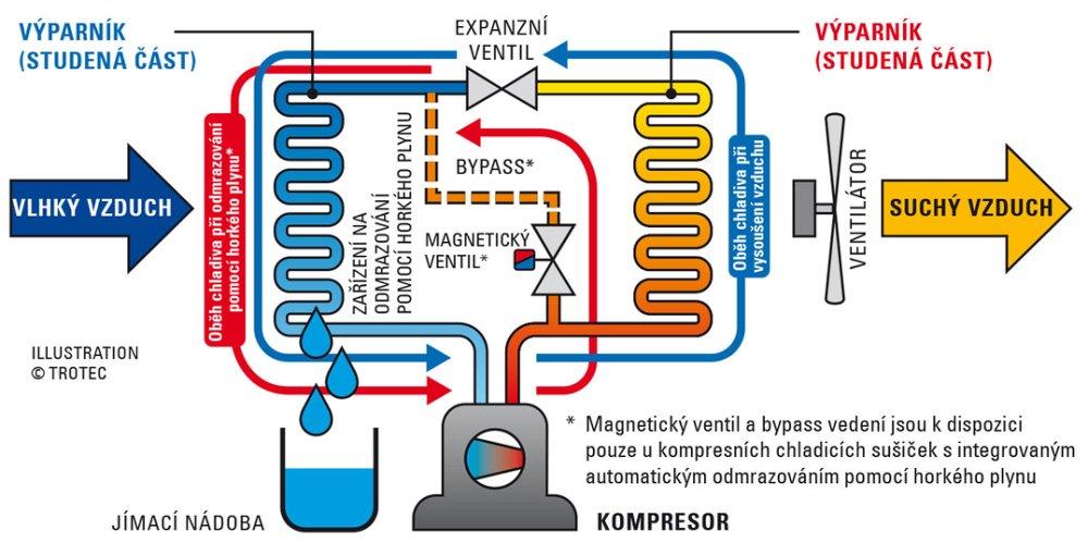Princip fungování kompresorového odvlhčovače vzduchu
