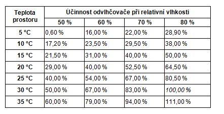 tabulka účinnosti odvlhčování