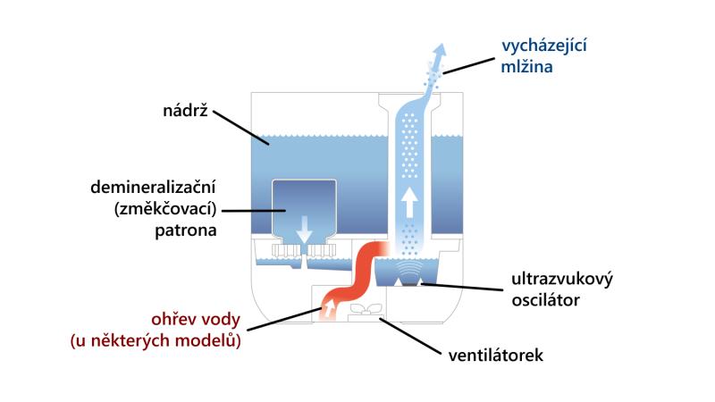 Jak funguje ultrazvukový zvlhčovač vzduchu